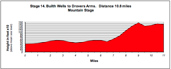 WCR stage 14 profile