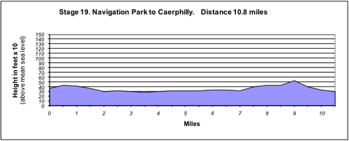 WCR stage 19 profile